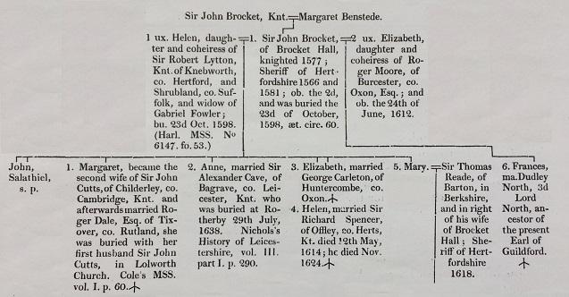 Clutterbuck p 361 Sir John II and children