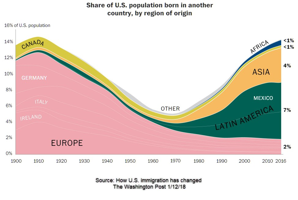 How US immigration has changed