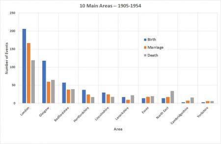 10 Main Areas 1905-1954