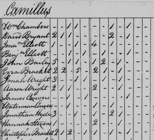 1810 US census Camillus Christopher and Ezra Bracket