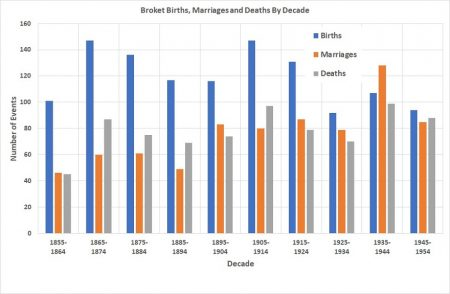 Broket Births, Marriages and Deaths By Decade