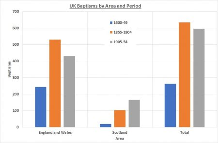 Overall UK baptism totals