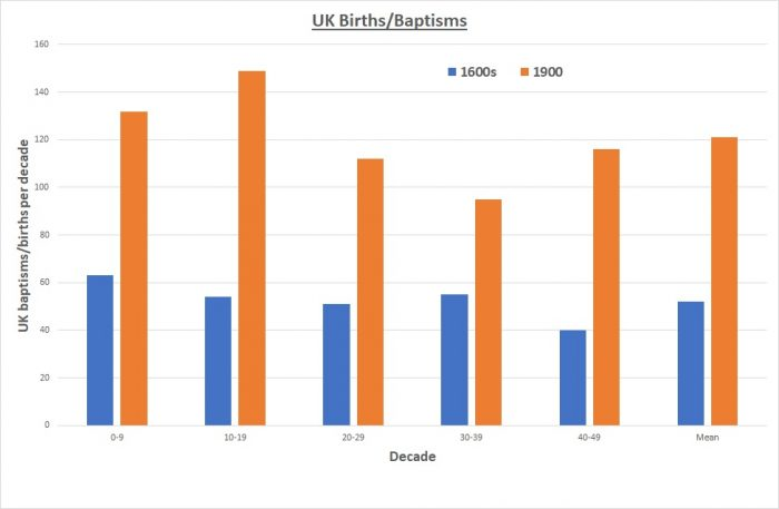 UK births / baptisms per decade