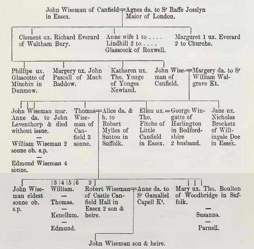 Wiseman 2 Visitation of Essex 1558 p 129-30