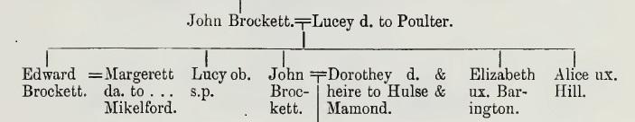 Brockett Visitation of Essex 1558 p 30 John and Lucey Poulter