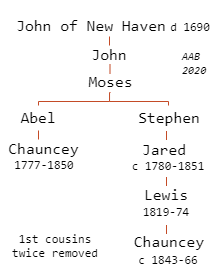 Chauncey Brocketts chart