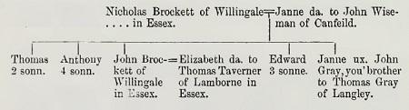 Visitation of Essex 1558 Nicholas Brockett
